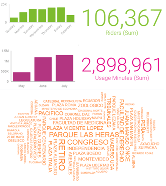 Visualizaciones de datos generadas por Watson Analytics, de IBM.