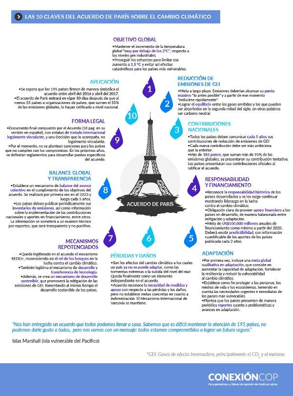 Las 10 claves del Acuerdo de París sobre el Cambio Climático. Fuente: ConexiónCOP