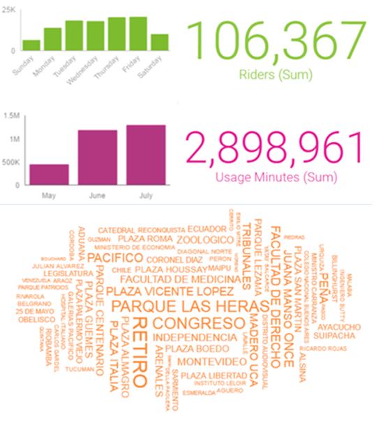 Visualizaciones de datos generadas por Watson Analytics, de IBM.