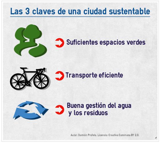 Infografía: tres claves para una ciudad sustentable.