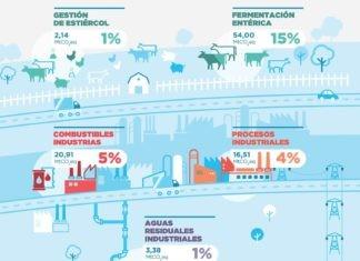 Inventario de Gases de Efecto Invernadero. Argentina.