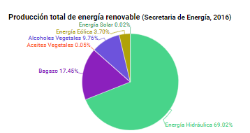 perfil de las energías renovables en Argentina.