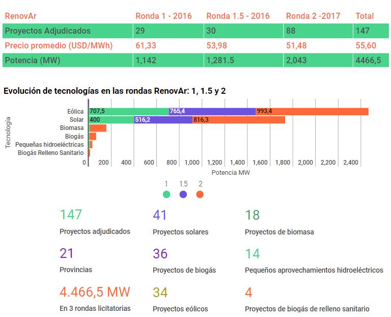 Avances de RenovAR energías renovables en Argentina.