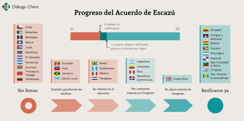 Acuerdo de Escazú - ratificaciones